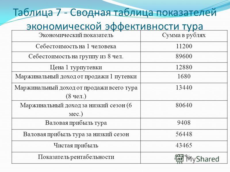 Таблица 7 - Сводная таблица показателей экономической эффективности тура Экономический показательСумма в рублях Себестоимость на 1 человека11200 Себестоимость на группу из 8 чел.89600 Цена 1 турпутевки12880 Маржинальный доход от продажи 1 путевки1680
