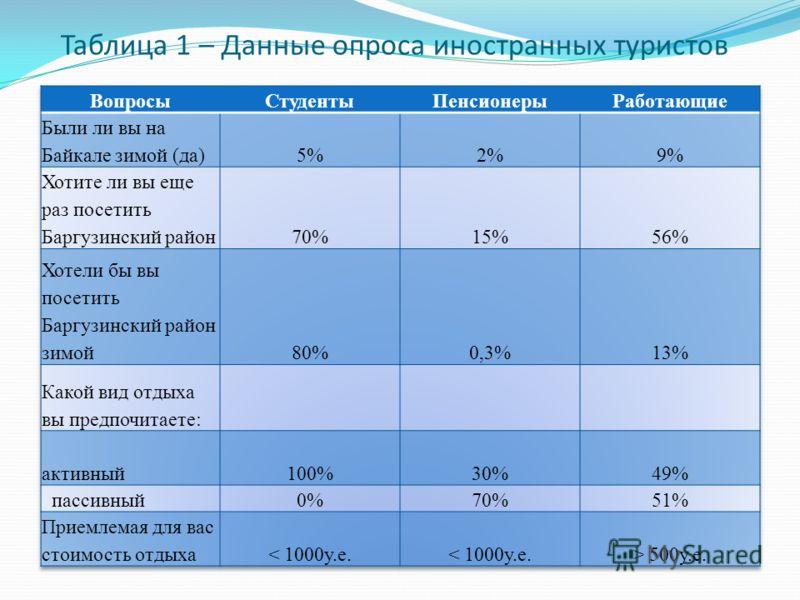 Таблица 1 – Данные опроса иностранных туристов
