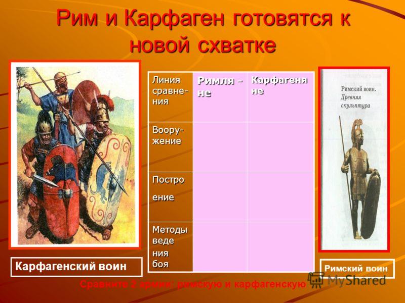 Рим и Карфаген готовятся к новой схватке Карфагенский воин Римский воин Линия сравне- ния Римля - не Карфагеня не Воору- жение Постро ение Методы веде ния боя Сравните 2 армии: римскую и карфагенскую