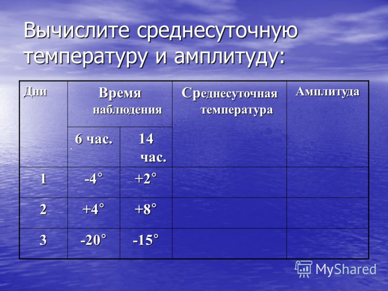Вычислите среднесуточную температуру и амплитуду:. Дни Время наблюдения Ср еднесуточная температура Амплитуда 6 час. 14 час. 1 -4 ° +2°+2°+2°+2° 2 +4 ° +8 ° 3 -20 ° -15 °