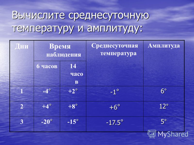 Вычислите среднесуточную температуру и амплитуду: ДниВремя наблюдения Среднесуточная температура Амплитуда 6 часов14 часо в 1 ° -4 ° °+2°°+2° -1°-1°-1°-1° 6°6°6°6° 2 ° +4 ° ° +8 ° +6 ° 12° 3 ° -20 ° ° -15 ° -17.5 ° 5°5°5°5°
