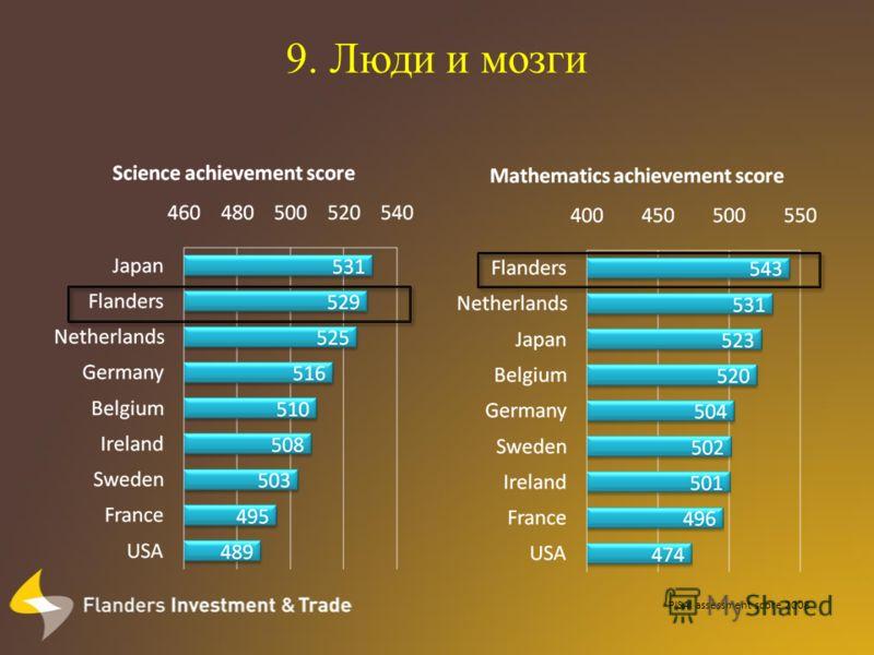 9. Люди и мозги PISA assessment score 2008