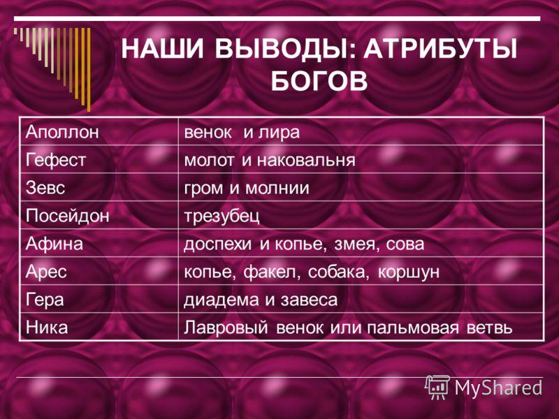 НАШИ ВЫВОДЫ: АТРИБУТЫ БОГОВ Аполлонвенок и лира Гефестмолот и наковальня Зевсгром и молнии Посейдонтрезубец Афинадоспехи и копье, змея, сова Арескопье, факел, собака, коршун Герадиадема и завеса НикаЛавровый венок или пальмовая ветвь