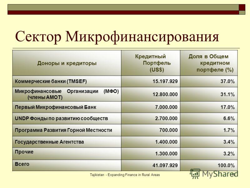 Tajikistan - Expanding Finance in Rural Areas16 Сектор Микрофинансирования Доноры и кредиторы Кредитный Портфель (US$) Доля в Общем кредитном портфеле (%) Коммерческие банки (TMSEF)15.197.92937.0% Микрофинансовые Организации (МФО) (члены АМОТ) 12.800