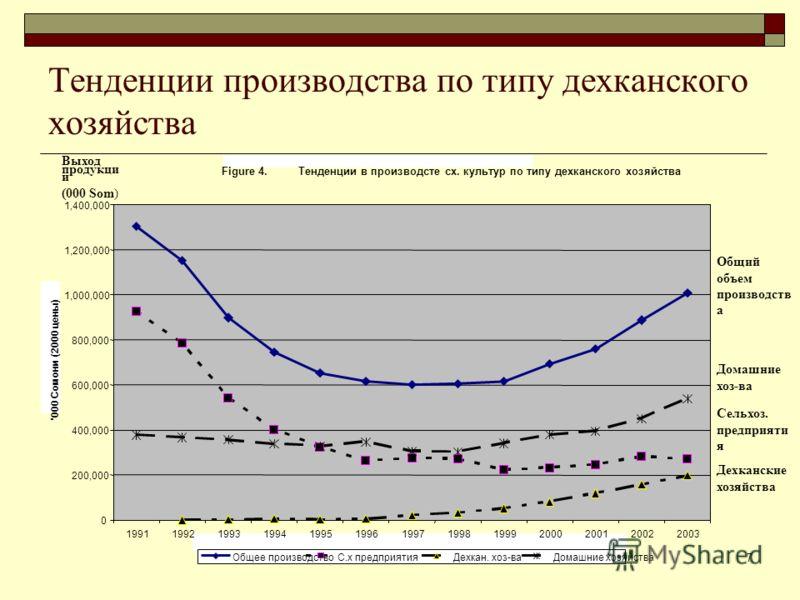 Tajikistan - Expanding Finance in Rural Areas7 Тенденции производства по типу дехканского хозяйства Общий объем производств а Выход продукци и (000 Som) Домашние хоз-ва Сельхоз. предприяти я Дехканские хозяйства