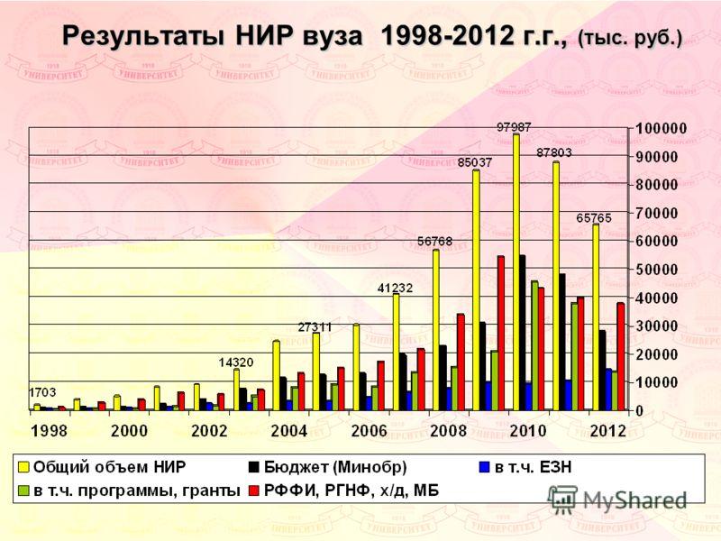 Результаты НИР вуза 1998-2012 г.г., (тыс. руб.)