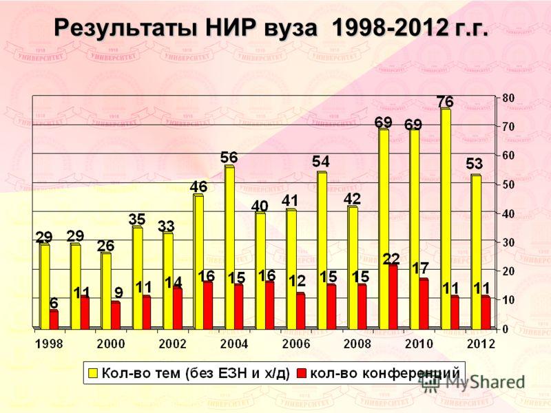 Результаты НИР вуза 1998-2012 г.г.