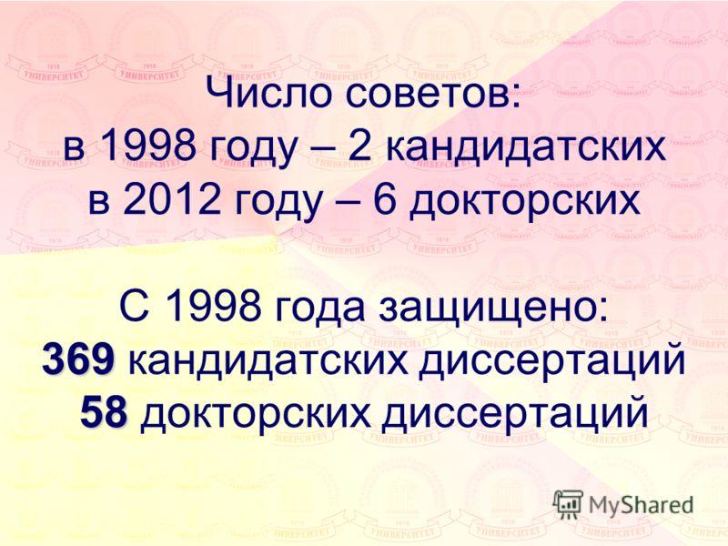 369 58 Число советов: в 1998 году – 2 кандидатских в 2012 году – 6 докторских С 1998 года защищено: 369 кандидатских диссертаций 58 докторских диссертаций