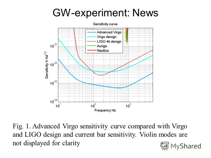 GW-experiment: News Fig. 1. Advanced Virgo sensitivity curve compared with Virgo and LIGO design and current bar sensitivity. Violin modes are not displayed for clarity