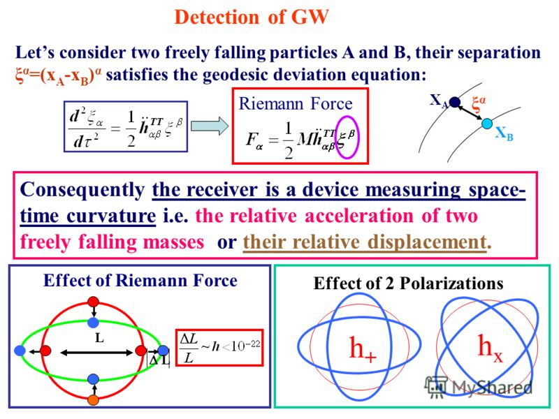 Detection of GW Lets consider two freely falling particles A and B, their separation ξ α =(x A -x B ) α satisfies the geodesic deviation equation: ξαξα XA XA XB XB Consequently the receiver is a device measuring space- time curvature i.e. the relativ