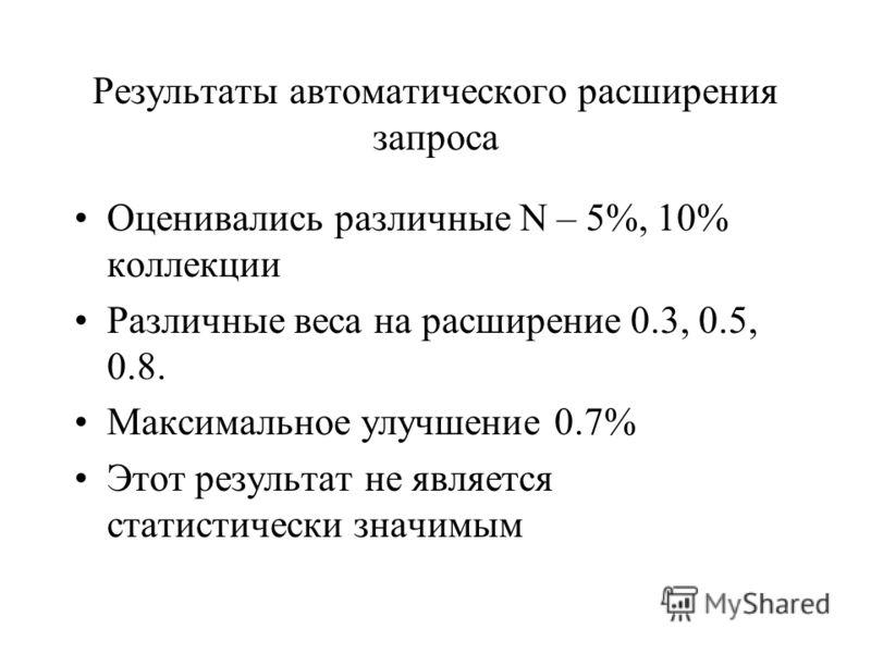 Результаты автоматического расширения запроса Оценивались различные N – 5%, 10% коллекции Различные веса на расширение 0.3, 0.5, 0.8. Максимальное улучшение 0.7% Этот результат не является статистически значимым