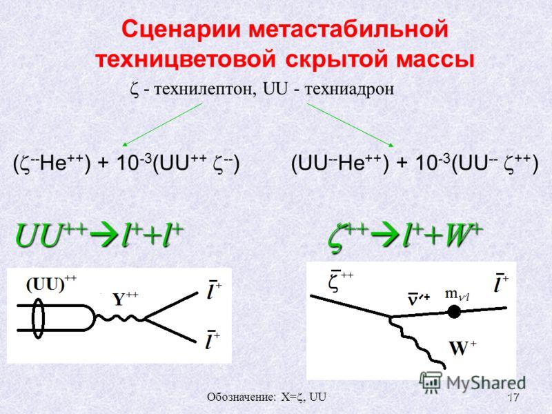 17 UU ++ l + +l + ++ l + +W + ++ l + +W + Сценарии метастабильной техницветовой скрытой массы ( -- He ++ ) + 10 -3 (UU ++ -- )(UU -- He ++ ) + 10 -3 (UU -- ++ ) - технилептон, UU - техниадрон Обозначение: X=, UU