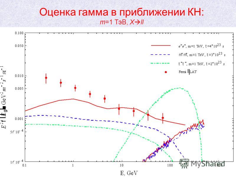 25 Оценка гамма в приближении КН: m=1 ТэВ, X ll Фотоны ОКР Прямые фотоны