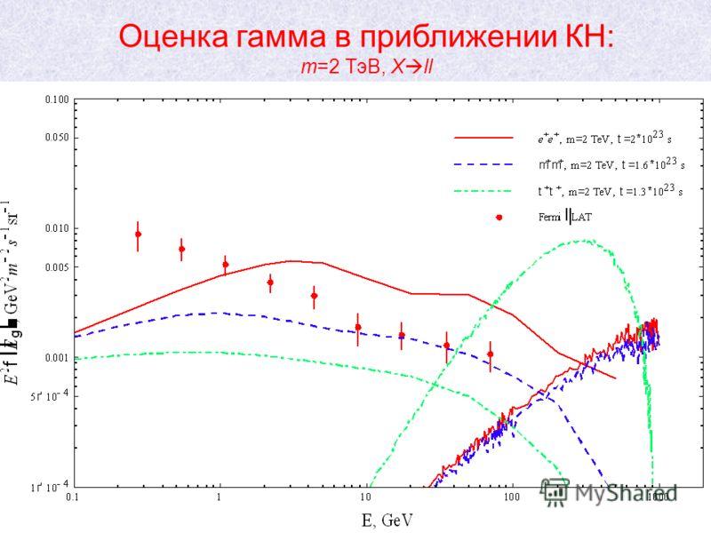 26 Оценка гамма в приближении КН: m=2 ТэВ, X ll