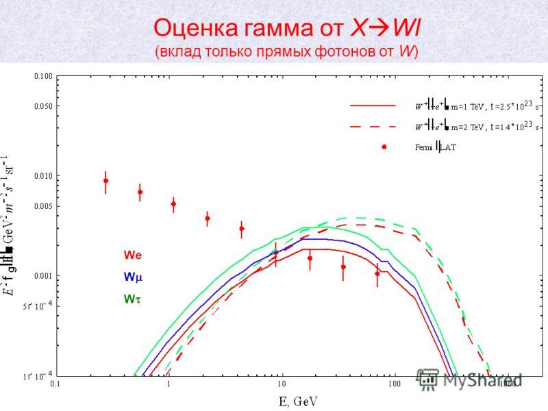 27 m=2ТэВ We W m=1ТэВ Оценка гамма от X Wl (вклад только прямых фотонов от W)