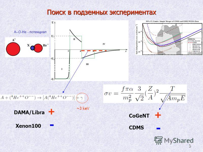 3 Поиск в подземных экспериментах A--O-He - потенциал DAMA/Libra + Xenon100 - CoGeNT + CDMS - ~3 keV