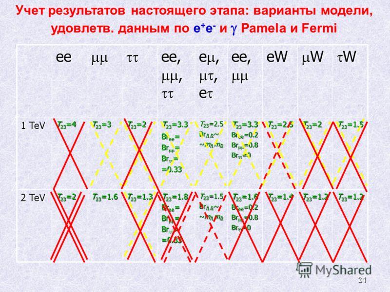 31 Учет результатов настоящего этапа: варианты модели, удовлетв. данным по e + e - и Pamela и Fermiee ee,, ee,, e,, e e,, e ee, ee, eW W W 1 TeV T 23 =4 T 23 =3 T 23 =2 T 23 =3.3 Br ee = Br = =0.33 T 23 =2.5 Br l1l2 ~ ~m l1 m l2 T 23 =3.3 Br ee =0.2