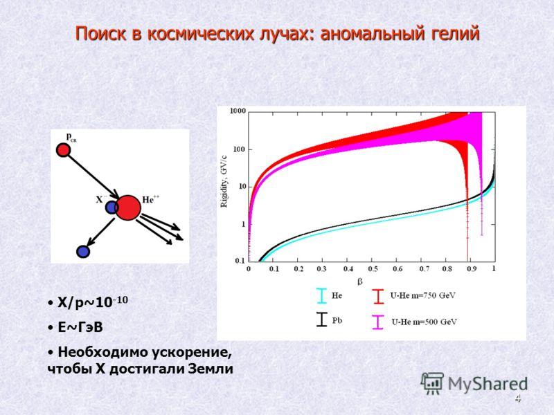 4 Поиск в космических лучах: аномальный гелий X/p~10 -10 E~ГэВ Необходимо ускорение, чтобы X достигали Земли