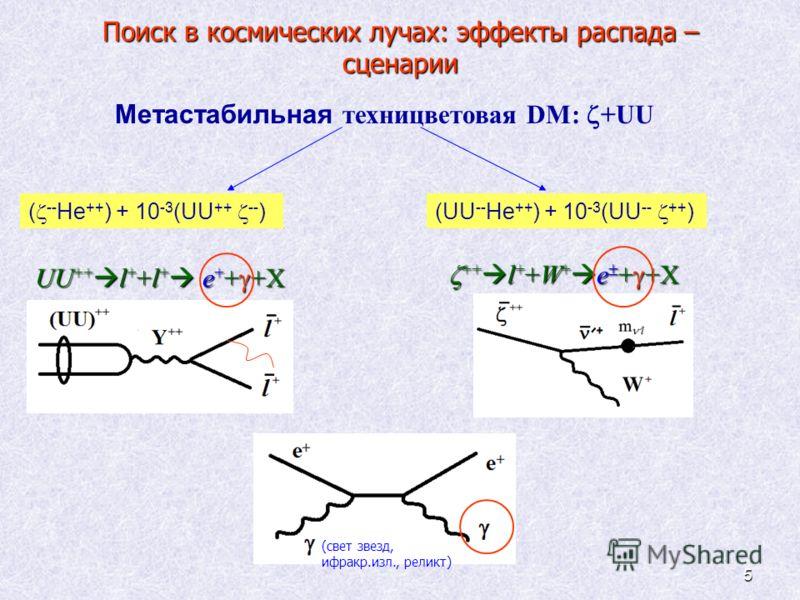 5 Поиск в космических лучах: эффекты распада – сценарии UU ++ l + +l + e + + +X ++ l + +W + e + +X ++ l + +W + e + +X ( -- He ++ ) + 10 -3 (UU ++ -- )(UU -- He ++ ) + 10 -3 (UU -- ++ ) Метастабильная техницветовая DM: +UU (свет звезд, ифракр.изл., ре