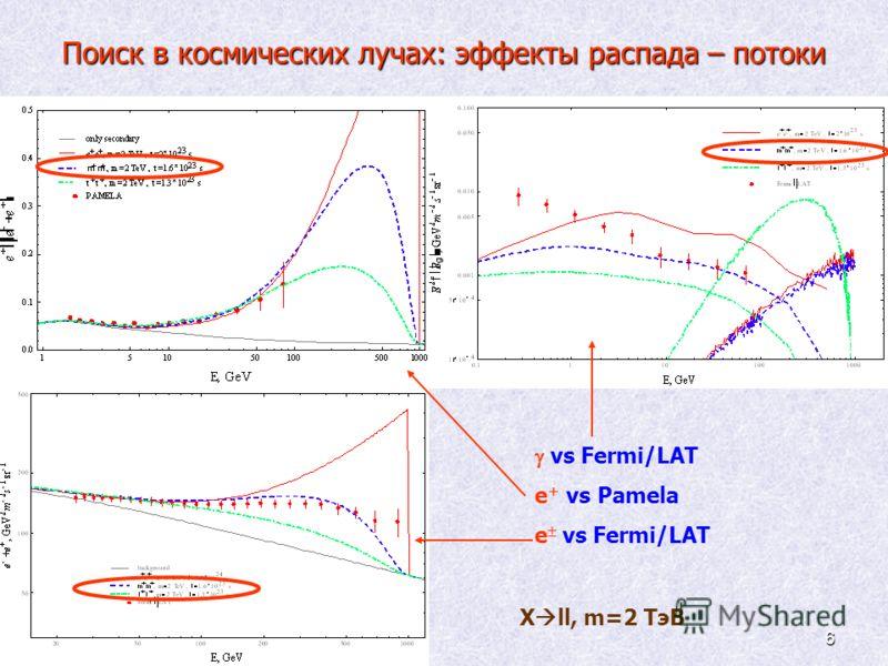 6 Поиск в космических лучах: эффекты распада – потоки vs Fermi/LAT e + vs Pamela e vs Fermi/LAT X ll, m=2 ТэВ