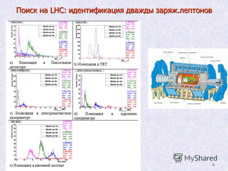 9 Поиск на LHC: идентификация дважды заряж.лептонов
