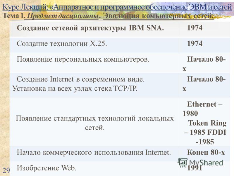 Курс Лекций: «Аппаратное и программное обеспечение ЭВМ и сетей Тема 1. Предмет дисциплины. Эволюция комьютерных сетей. 29 Создание сетевой архитектуры IBM SNA.1974 Создание технологии Х.25.1974 Появление персональных компьютеров.Начало 80- х Создание