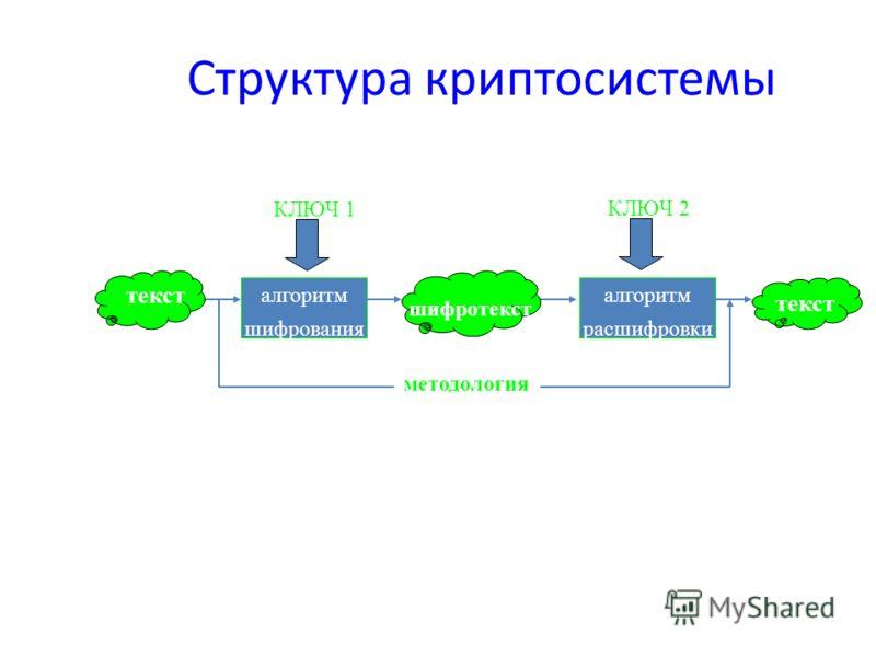Структура криптосистемы алгоритм шифрования алгоритм расшифровки методология текст КЛЮЧ 1 КЛЮЧ 2 шифротекст