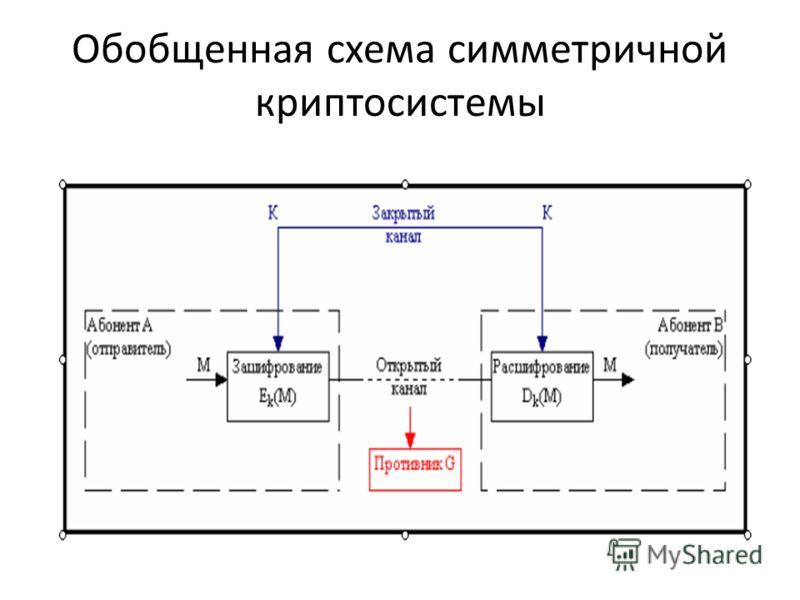 Обобщенная схема симметричной криптосистемы
