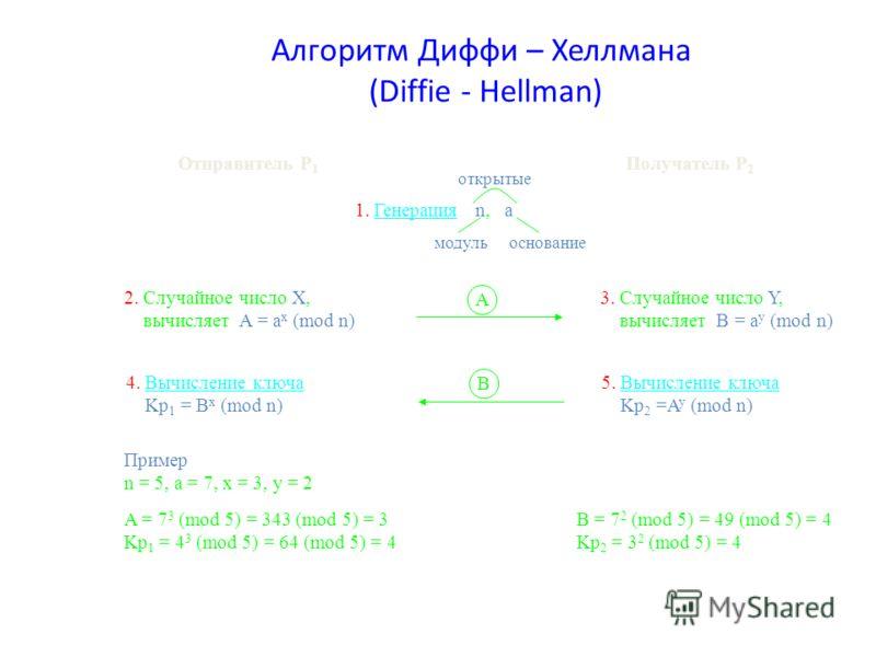 Алгоритм Диффи – Хеллмана (Diffie - Hellman) Отправитель Р 1 Получатель Р 2 1. Генерация n, a открытые модульоснование 2. Случайное число Х, вычисляет A = a x (mod n) 3. Случайное число Y, вычисляет B = a y (mod n) A 4. Вычисление ключа Kp 1 = B x (m