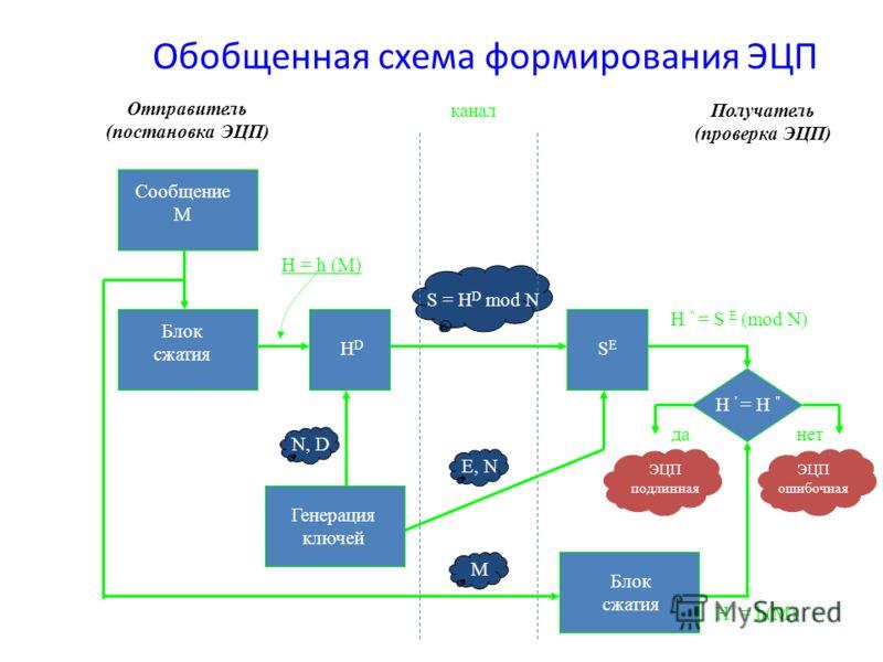 Обобщенная схема формирования ЭЦП Отправитель (постановка ЭЦП) Получатель (проверка ЭЦП) Сообщение М Блок сжатия HDHD Генерация ключей SESE Блок сжатия канал H ' = H