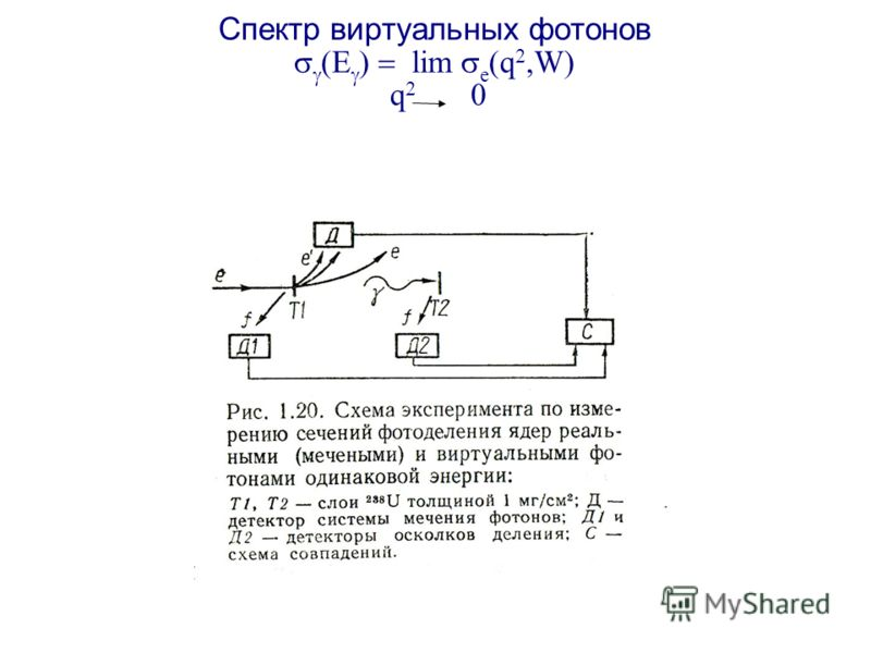 Cпектр виртуальных фотонов lim e (q 2,W) q 2 0