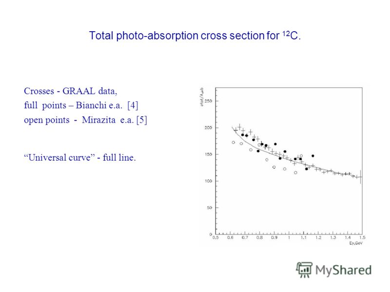 Total photo-absorption cross section for 12 С. Crosses - GRAAL data, full points – Bianchi e.a. [4] open points - Mirazita e.a. [5] Universal curve - full line.