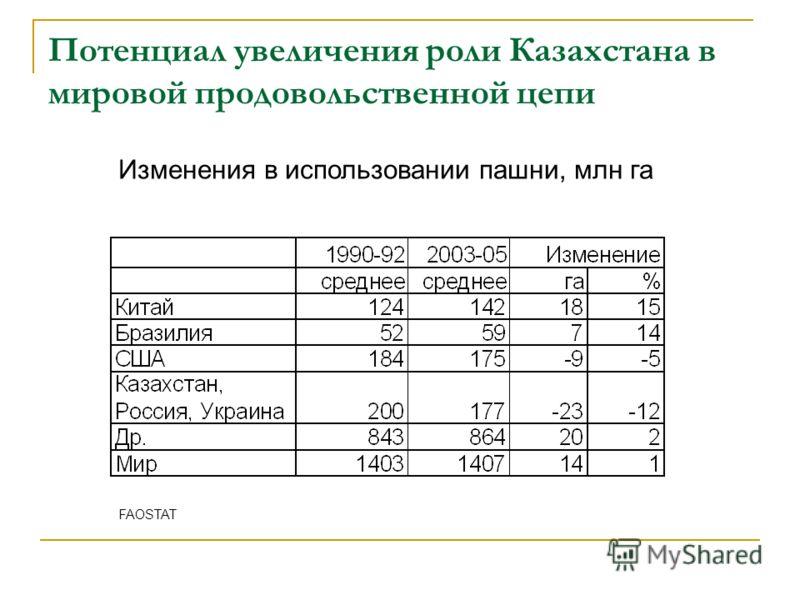 Потенциал увеличения роли Казахстана в мировой продовольственной цепи Изменения в использовании пашни, млн га FAOSTAT