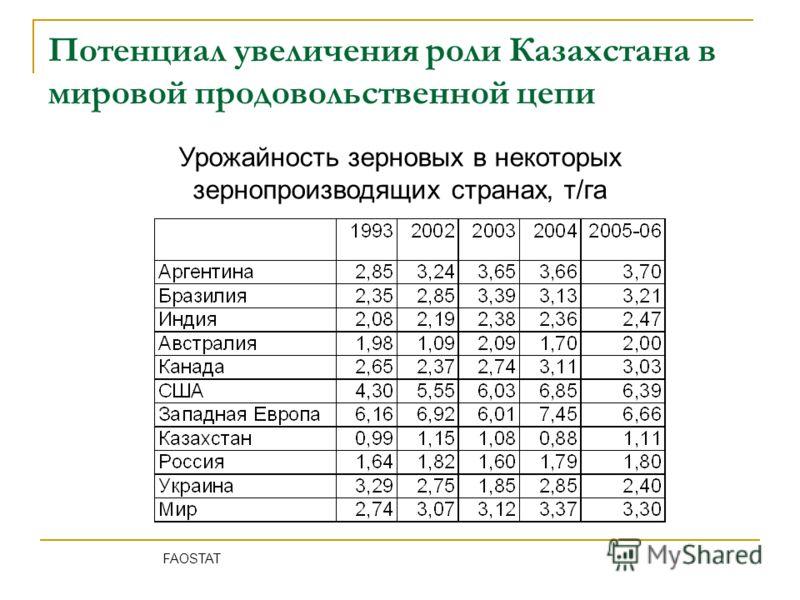Потенциал увеличения роли Казахстана в мировой продовольственной цепи Урожайность зерновых в некоторых зернопроизводящих странах, т/га FAOSTAT