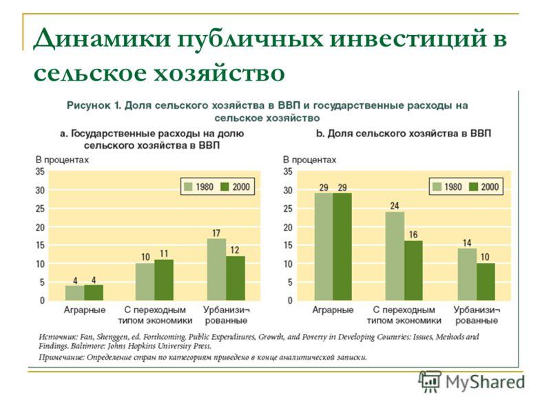 Динамики публичных инвестиций в сельское хозяйство