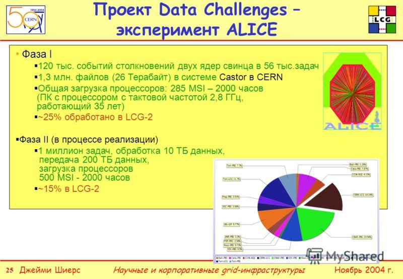 25 Джейми ШиерсНоябрь 2004 г.Научные и корпоративные grid-инфраструктуры Проект Data Challenges – эксперимент ALICE Фаза I 120 тыс. событий столкновений двух ядер свинца в 56 тыс.задач 1,3 млн. файлов (26 Терабайт) в системе Castor в CERN Общая загру