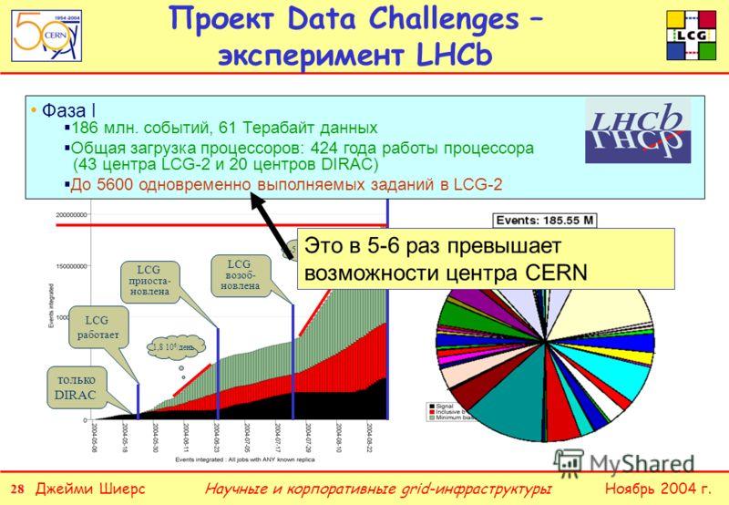 28 Джейми ШиерсНоябрь 2004 г.Научные и корпоративные grid-инфраструктуры только DIRAC LCG работает 1,8 10 6 /день LCG приоста- новлена 3-5 10 6 /день LCG возоб- новлена Проект Data Challenges – эксперимент LHCb Фаза I 186 млн. событий, 61 Терабайт да