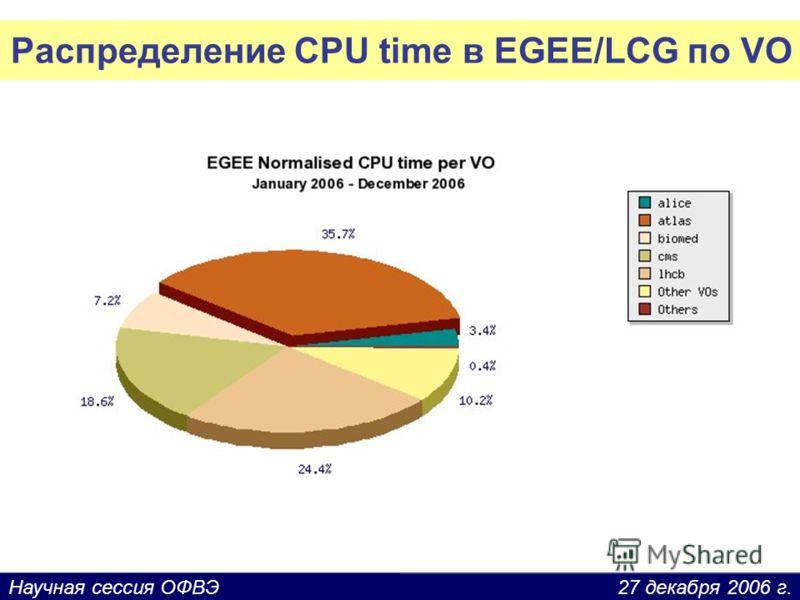 27 декабря 2006 г.Научная сессия ОФВЭ Распределение CPU time в EGEE/LCG по VO
