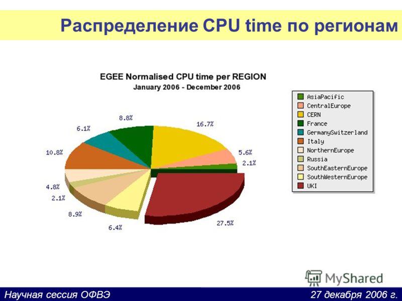 27 декабря 2006 г.Научная сессия ОФВЭ Распределение CPU time по регионам