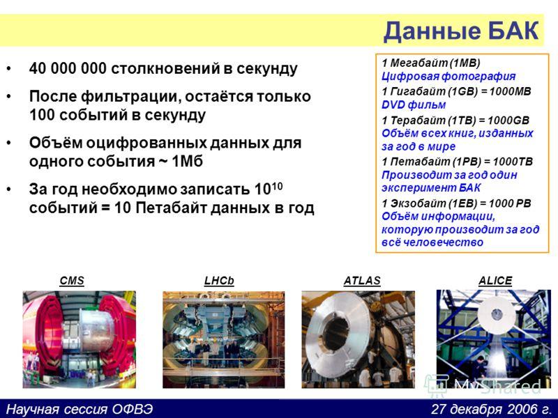 27 декабря 2006 г.Научная сессия ОФВЭ Данные БАК 40 000 000 столкновений в секунду После фильтрации, остаётся только 100 событий в секунду Объём оцифрованных данных для одного события ~ 1Мб За год необходимо записать 10 10 событий = 10 Петабайт данны