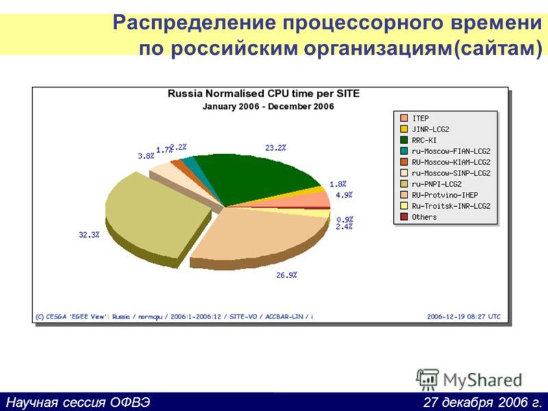 27 декабря 2006 г.Научная сессия ОФВЭ Распределение процессорного времени по российским организациям(сайтам)