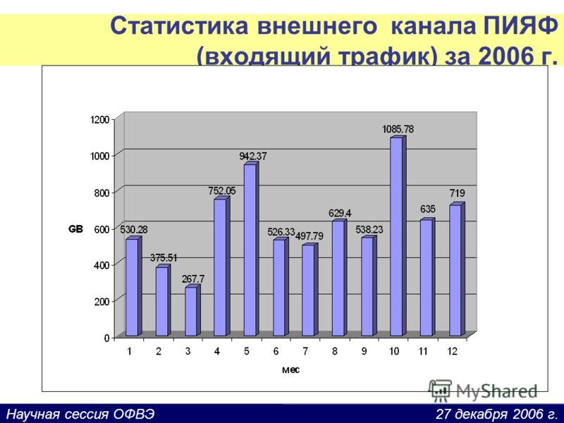 27 декабря 2006 г.Научная сессия ОФВЭ Статистика внешнего канала ПИЯФ (входящий трафик) за 2006 г.