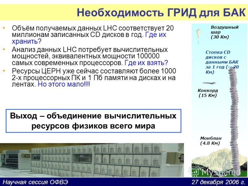27 декабря 2006 г.Научная сессия ОФВЭ Необходимость ГРИД для БАК Объём получаемых данных LHC соответствует 20 миллионам записанных CD дисков в год. Где их хранить? Анализ данных LHC потребует вычислительных мощностей, эквивалентных мощности 100000 са