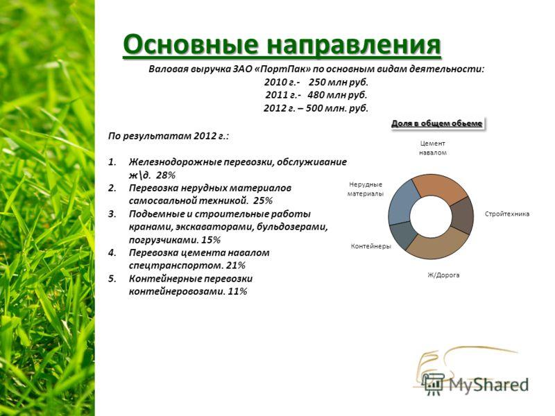 Основные направления По результатам 2012 г.: 1.Железнодорожные перевозки, обслуживание ж\д. 28% 2.Перевозка нерудных материалов самосвальной техникой. 25% 3.Подьемные и строительные работы кранами, экскаваторами, бульдозерами, погрузчиками. 15% 4.Пер