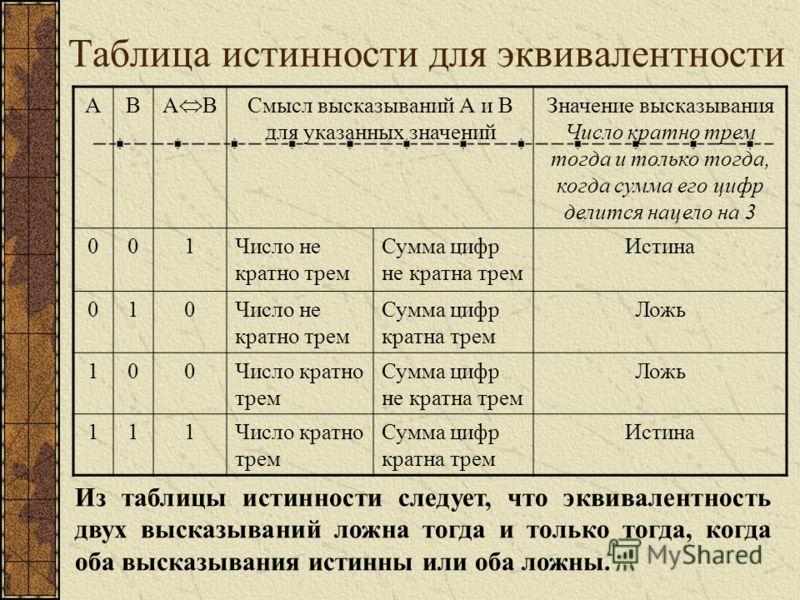 Таблица истинности для эквивалентности АВ А B Смысл высказываний А и В для указанных значений Значение высказывания Число кратно трем тогда и только тогда, когда сумма его цифр делится нацело на 3 001Число не кратно трем Сумма цифр не кратна трем Ист