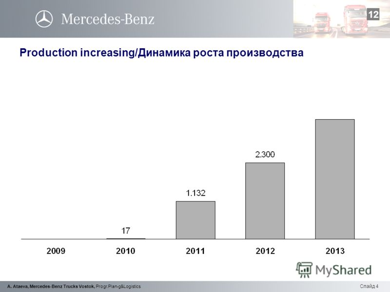 Слайд 4 A. Ataeva, Mercedes-Benz Trucks Vostok, Progr.Plan-g&Logistics Production increasing/Динамика роста производства 12