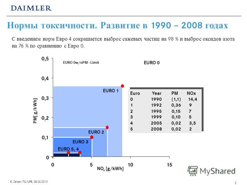 Нормы токсичности. Развитие в 1990 – 2008 годах EURO 0 EURO 3 EURO 2 EURO 1 EURO 5, 4 EURO 0w/o PM - Limit Euro YearPMNOx 019901,1 14,4 119920,36 9 219950,15 7 319990,10 5 420050,02 3,5 520080,02 2 Euro YearPMNOx 01990(1,1) 14,4 119920,36 9 219950,15