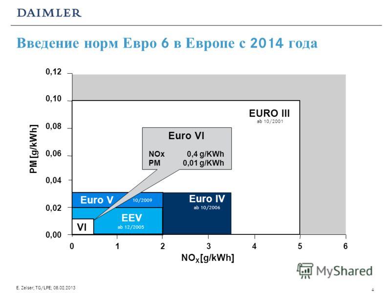 0,00 0,02 0,04 0,06 0,08 0,10 0,12 0123456 NO X [g/kWh] PM [g/kWh] EURO III Euro IV ab 10/2001 ab 10/2006 Euro V 10/2009 EEV ab 12/2005 Euro VI NOx 0,4 g/KWh PM0,01 g/KWh VI Введение норм Евро 6 в Европе с 2014 года 4 E. Zeiser; TG/LPE; 08.02.2013