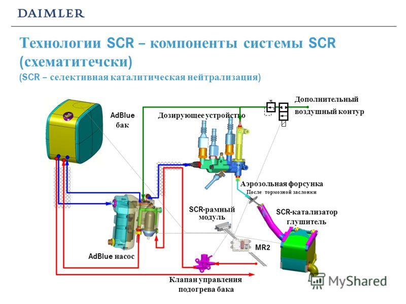 Клапан управления подогрева бака AdBlue насос Дозирующее устройство Аэрозольная форсунка После тормозной заслонки Дополнительный воздушный контур SCR- катализатор глушитель SCR- рамный модуль MR2 AdBlue бак Технологии SCR – компоненты системы SCR ( с