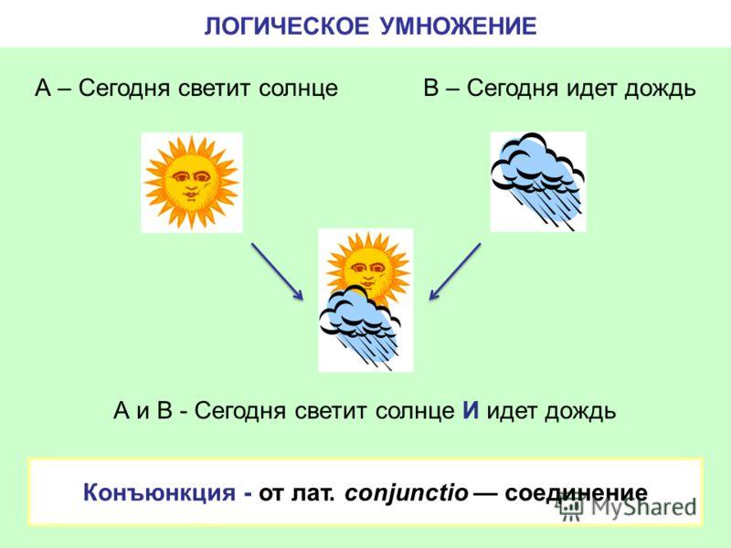 ЛОГИЧЕСКОЕ УМНОЖЕНИЕ А и В - Сегодня светит солнце И идет дождь А – Сегодня светит солнцеВ – Сегодня идет дождь Конъюнкция - от лат. conjunctio соединение